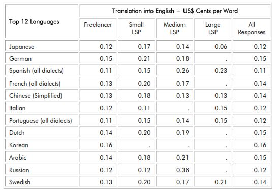 translator or translation rates charges prices and fees